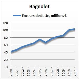entre 2000 et 2011, l'encours de la dette de bagnolet a augmenté de 145%.