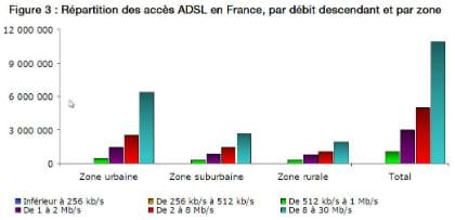 répartition des accès adsl en france, par débit descendant et par zone