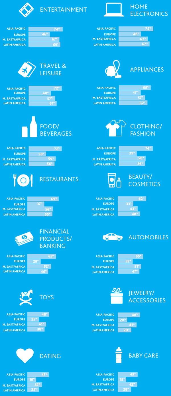 répartition des intentions d'achat influencés par les réseaux sociaux par